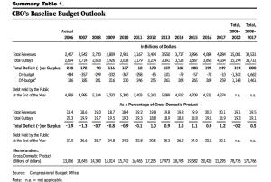 CBO budget 2006-2015