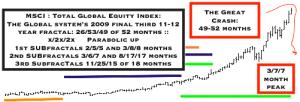 MSCI peak valuation monthly