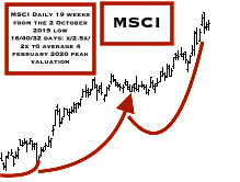 daily MSCI